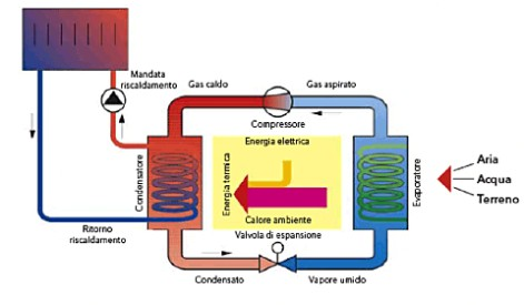 Pompe di calore for Pex sistema di riscaldamento ad acqua calda